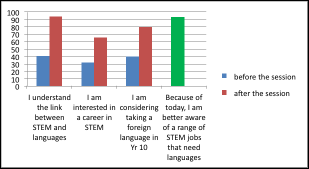 Chart - the link between STEM and loanguages